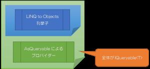 Advent LINQ (20) : IEnumerableとIQueryableの相互変換 – kekyoの丼