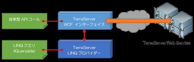 TerraServerWebService